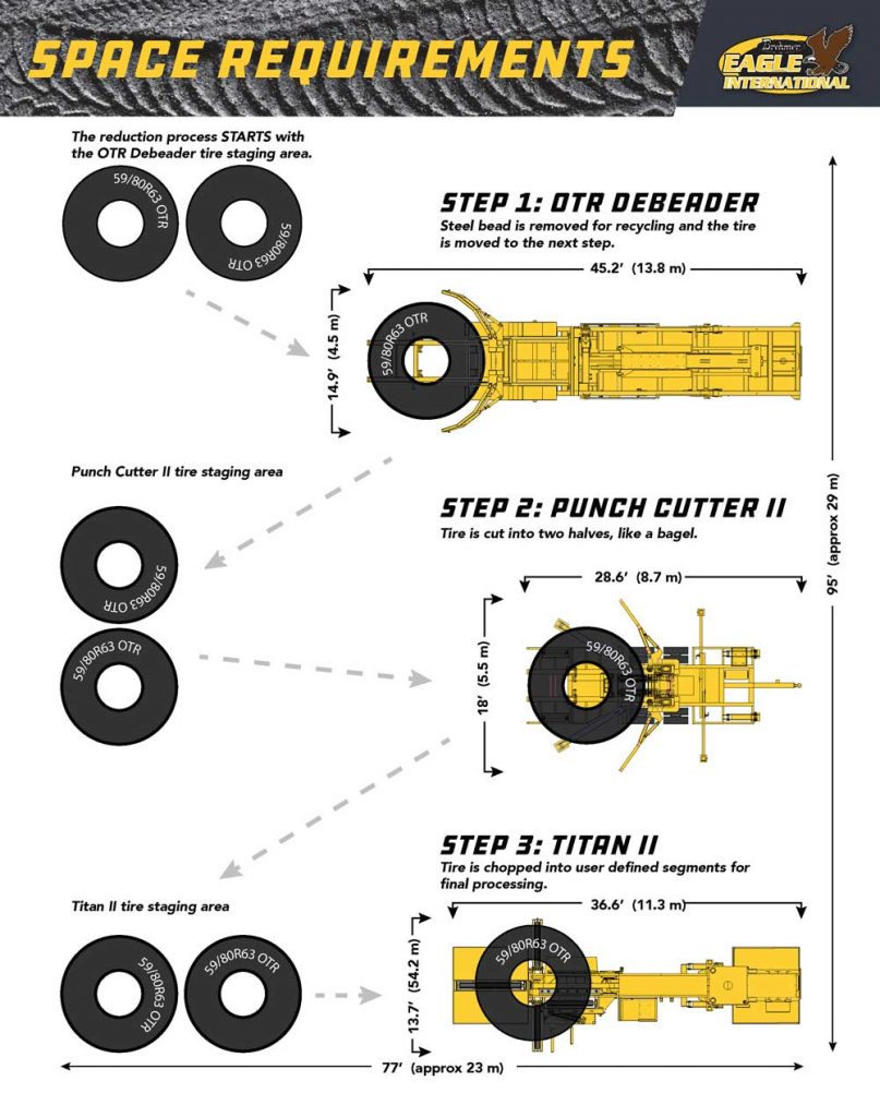 Overhead view of optimal placement for OTR Downsizing System in a tire-recycling operation
